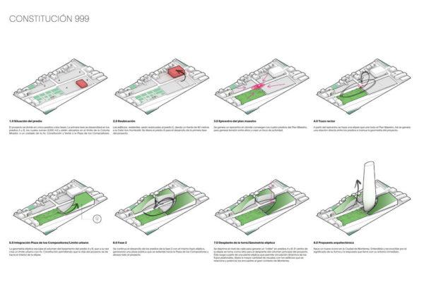 Constitución_999_09Resumen-Fases_WEB